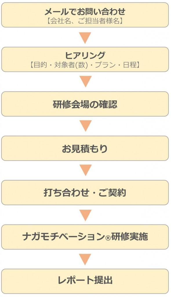 nagamoti-flow02